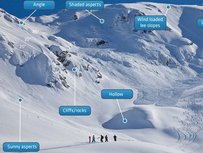 Avalanche Terrain Backcountry Travel Course