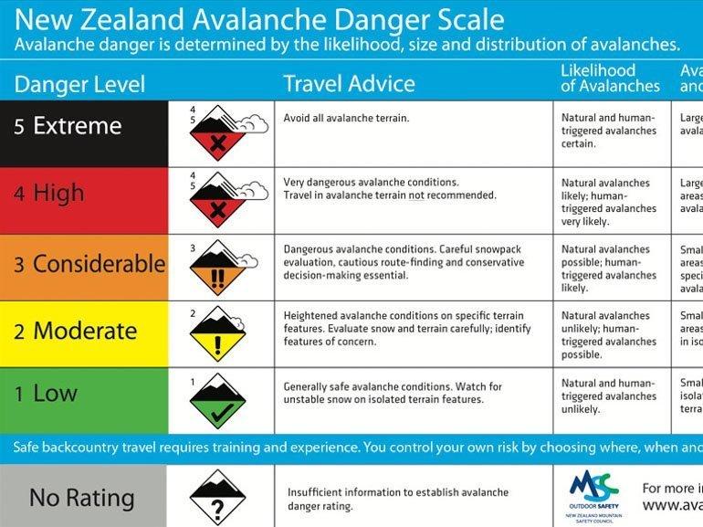 NZ Avalanche Danger Scale